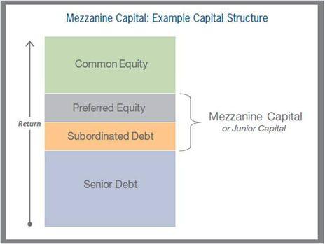Best  Mezzanine Financing Ideas On   Property