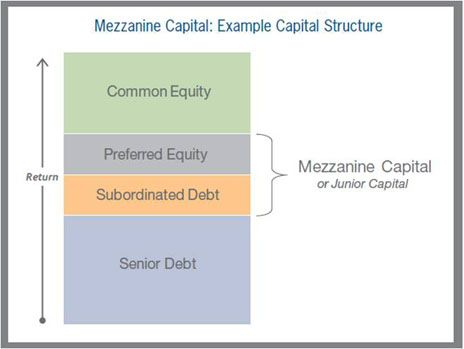 The Benefits of Mezzanine Financing for Middle Market Companies | Stout Risius Ross