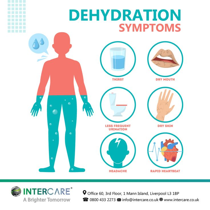Dehydration Symptoms |intercare| in 2020 | Dehydration symptoms. Nursing care. Older adults
