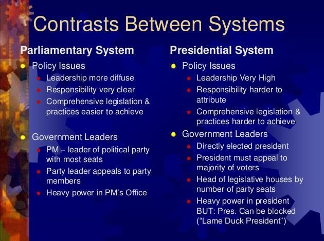 Parliamentary and Presidential Systems    http://whatisthewik.com/difference_between/parliamentary-and-presidential-systems/