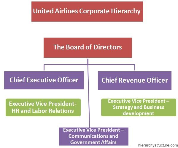 United Airlines Corporate Hierarchy Airline management