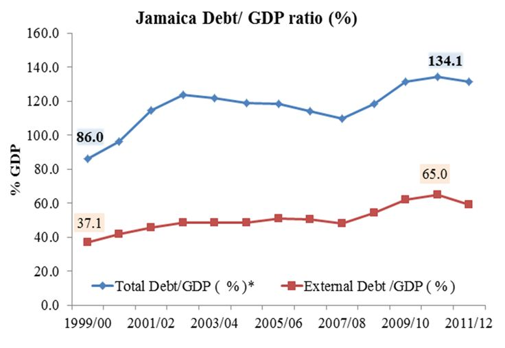 In this photo it is showing us the debts in Jamaica. This is an interesting photo because it clearly represents the Jamaican economy. This picture also shows the GDP ratio which also helps better understand their economy.