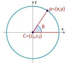 Los puntos (x,y) de la circunferenciatambién se pueden expresar a partir de el ángulo (θ) del punto a través de la circunferencia respecto al eje de coordenadas x, mediante la ecuación paramétrica. El ángulo se puede expresar radianes (θ∈[0,2π]) o grados sexagesimales (θ∈[0º,360º]).