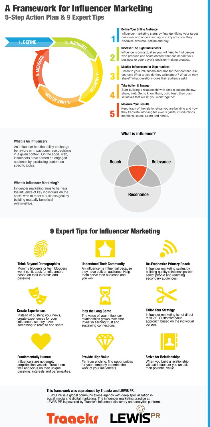 How do successful influencer marketing initiatives come to be? The answer is insightful strategy, combined with the right tools and authentic engagement. While getting started might seem complex, it doesn't have to be that way. We teamed up with LEWIS PR to create this 5-Step Action Plan for influencer marketing.