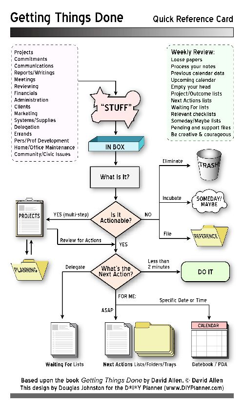 Getting Things Done flow chart with review schedule          Repinned by Chesapeake College Adult Ed. Free classes on the Eastern Shore of MD to help you earn your GED - H.S. Diploma or Learn English (ESL).  www.Chesapeake.edu