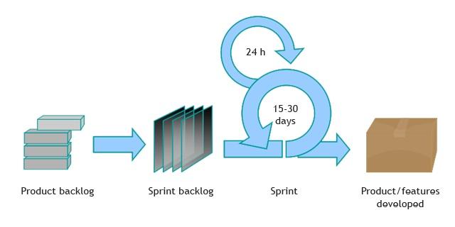 Basics of SCRUM