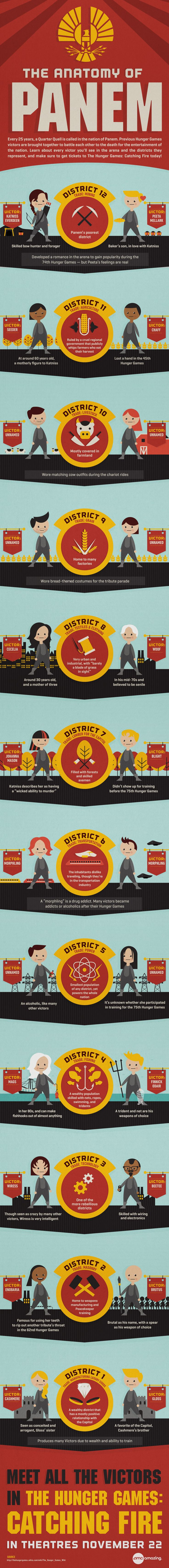 """Anatomy of Panem"" #CatchingFire infographic from AMC Theatres: https://www.amctheatres.com/movie-news/2013/10/the-hunger-games-catching-fire-infographic---the-anatomy-of-panem"