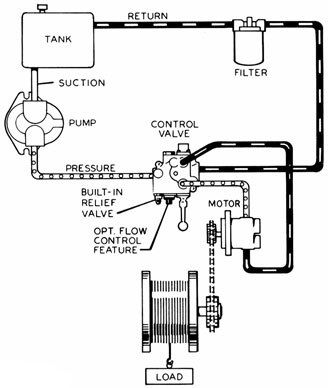 Technical And Terminology Hydraulic Systems Diagrams And