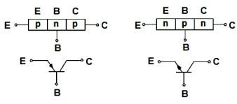 W tranzystorze rozróżniamy trzy elektrody (ujścia): E-emiter,C-kolektor,B-bazę.