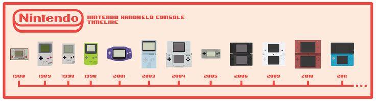 Nintendo Handheld Console timeline