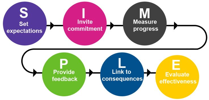 SIMPLE - How to hold people accountable - Performance management