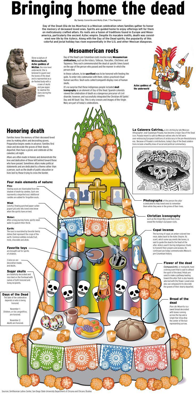 Elementos utilizados en un altar de muertos.hermosa tradición para ofrendar a los difuntos