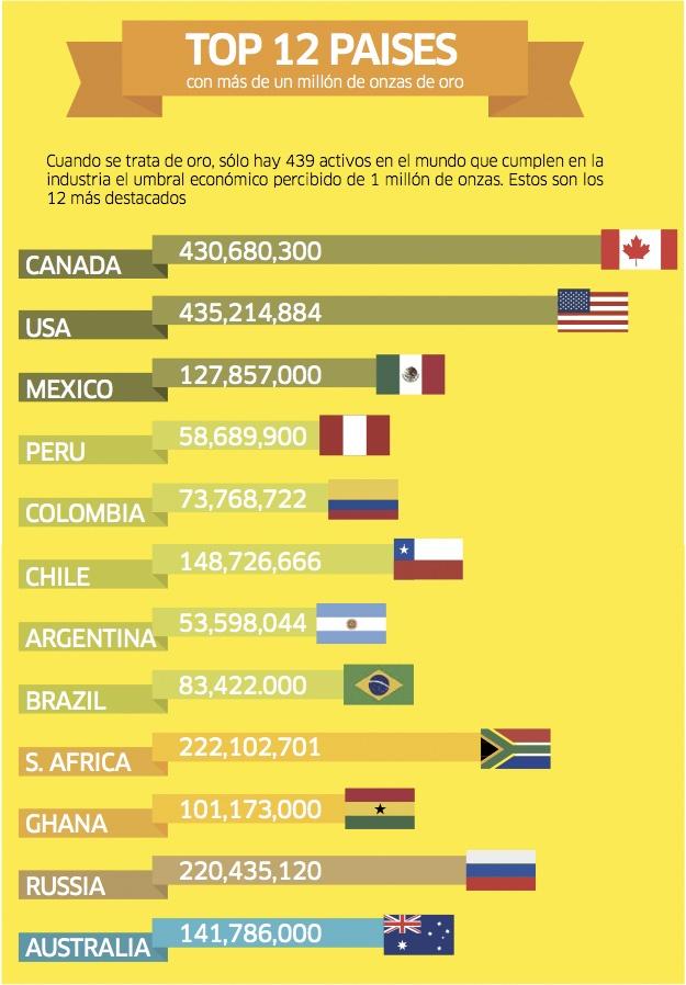Cuando se trata de oro, solo hay 439 activos en el mundo que cumplen en la industria el umbral económico percibido de un 1 millón de onzas. Estos son los 12 más destacados.