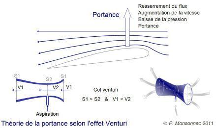 Portance selon la théorie de l'effet venturi - schéma F Monsonnec 2011