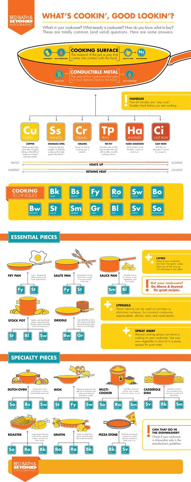 107 best useful kitchen infographics images on pinterest cooking cookware basics 101 what is in your cookware what exactly is cookware check out this infographic to find the answers to these questions biocorpaavc Images