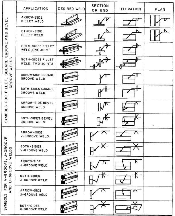 Weld symbols | structural systems-are exam | Pinterest ...