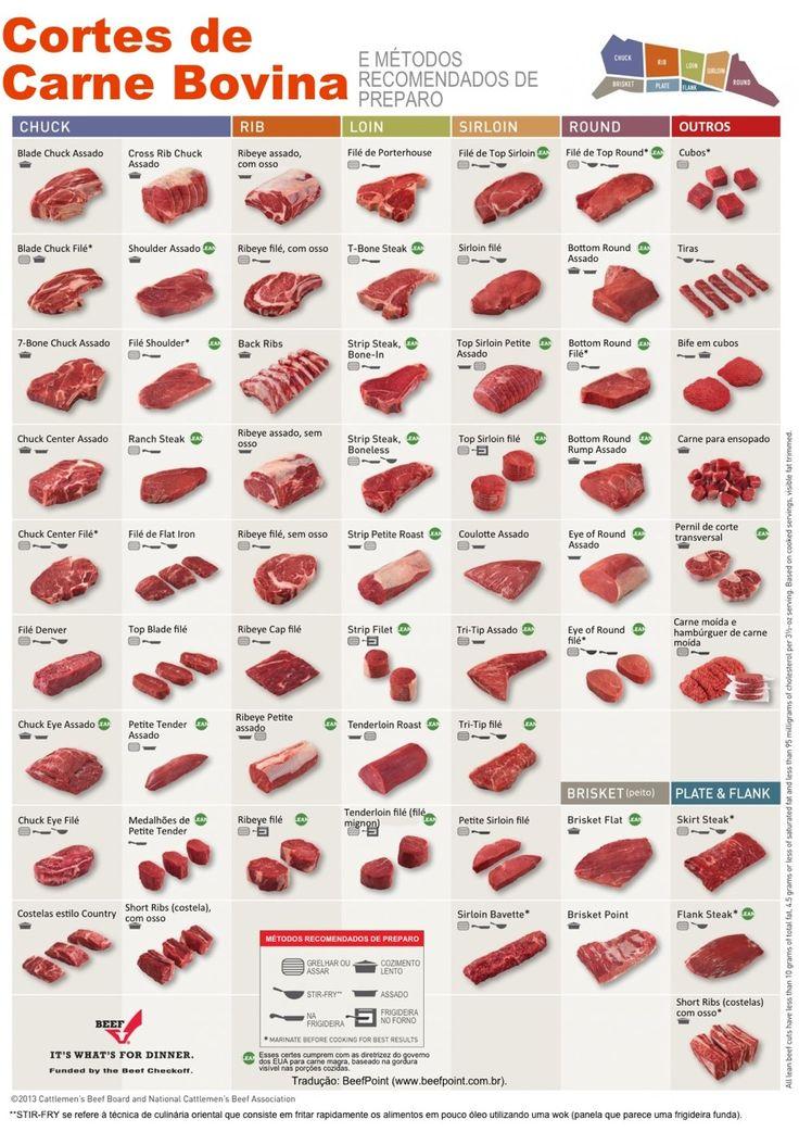 cortes de carne - Pesquisa Google