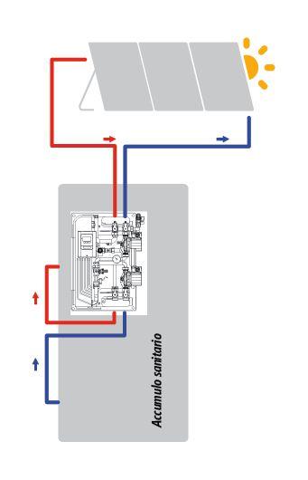 Novità 2014 – STAZIONI SOLARI MINI EXOL-AR1 è un modulo premontato di trasferimento del calore solare per il caricamento di accumulatori d'acqua tecnica e accumulatori tampone. SUPERFICE SOLARE MAX. 20 m2 (Collettore piano) 15 m2 (Collettore sotto vuoto)