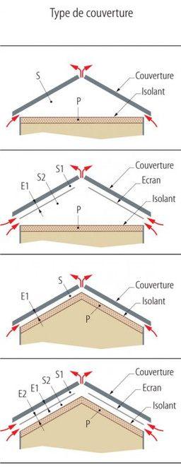 Pose ardoise Toit - Couverture, Revetement ardoises pour toiture