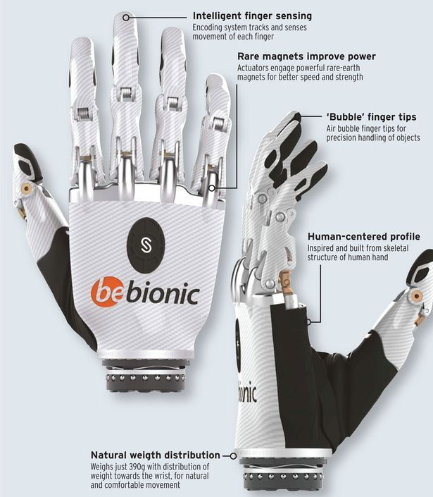 bionic hand The bionic hand has been named by time magazine as one of the best inventions of the year controlled by the wearer's mind, the prosthetic hand took more than 20.