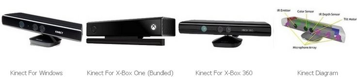 An emerging technology, Microsoft's Kinect is a motion sensor and video & depth camera to sense interactions and make touchless gestures, body movements and motion capture recordings possible on a Windows PC or Mac for almost no cost.