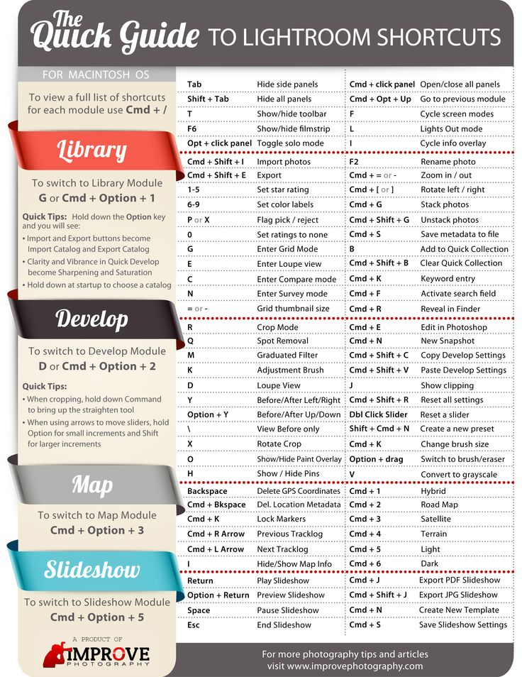 Lightroom shortcuts for mac, photography, post-processing www.improvephotography.com