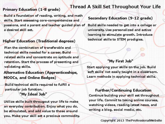 civil engineering resume cover letter Buy an essay Pinterest - skill set resume