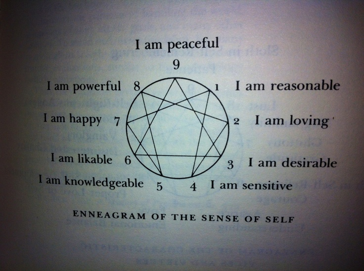 "Another good diagram from Understanding the Enneagram. I think another way to describe these would be to call them ""ego images""."