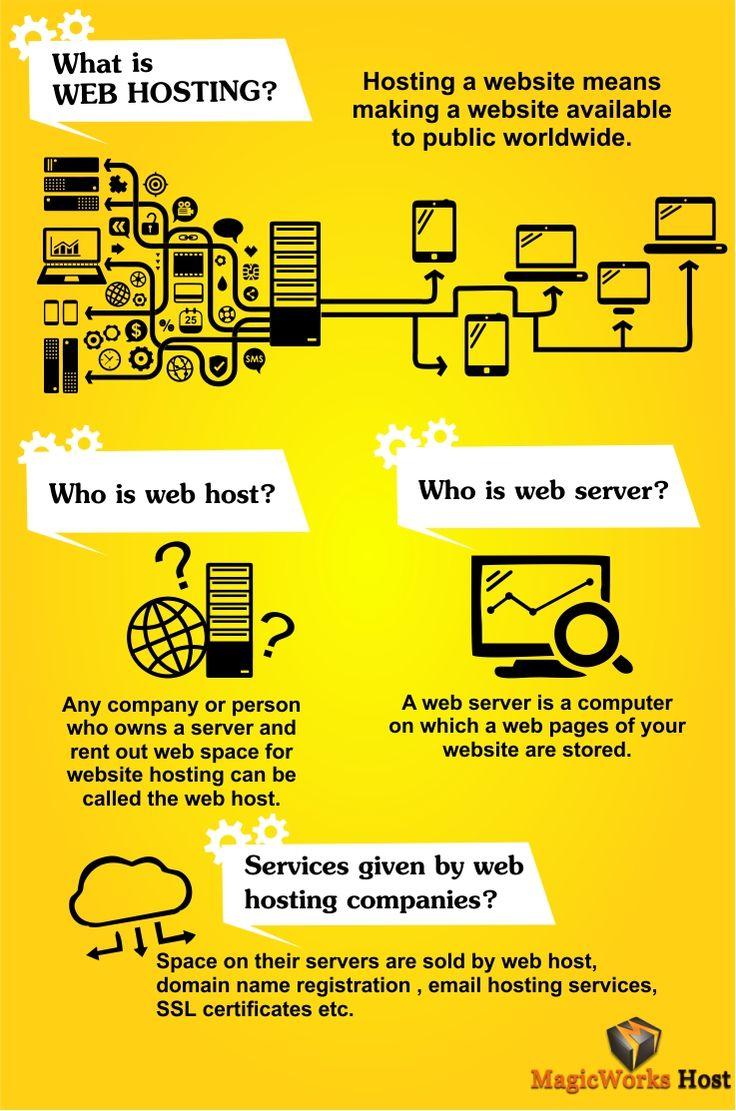 Beginners Guide to #Web #Hosting.... #infographics #WebHosting #Webdesigner...