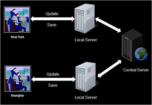 Revit Server aiuta i team di progettazione a lavorare su modelli attraverso una rete WAN