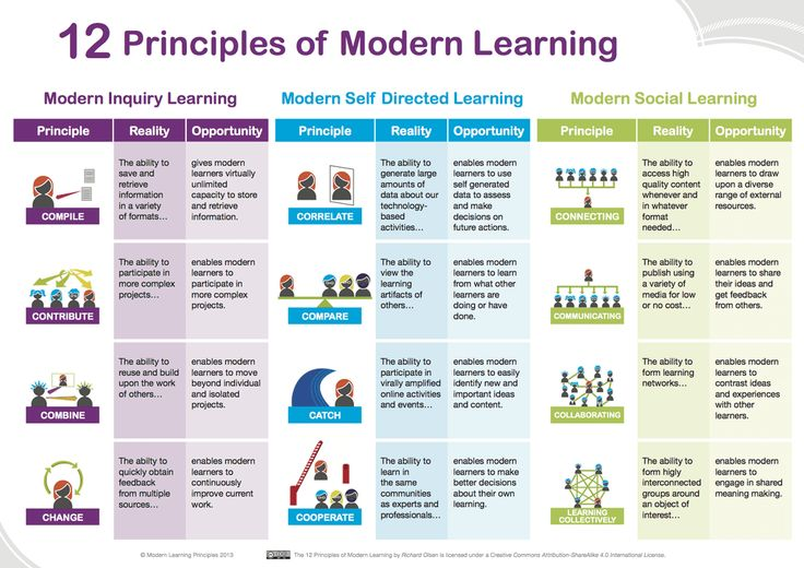 12 Principles of Modern Learning. From TeachThought.