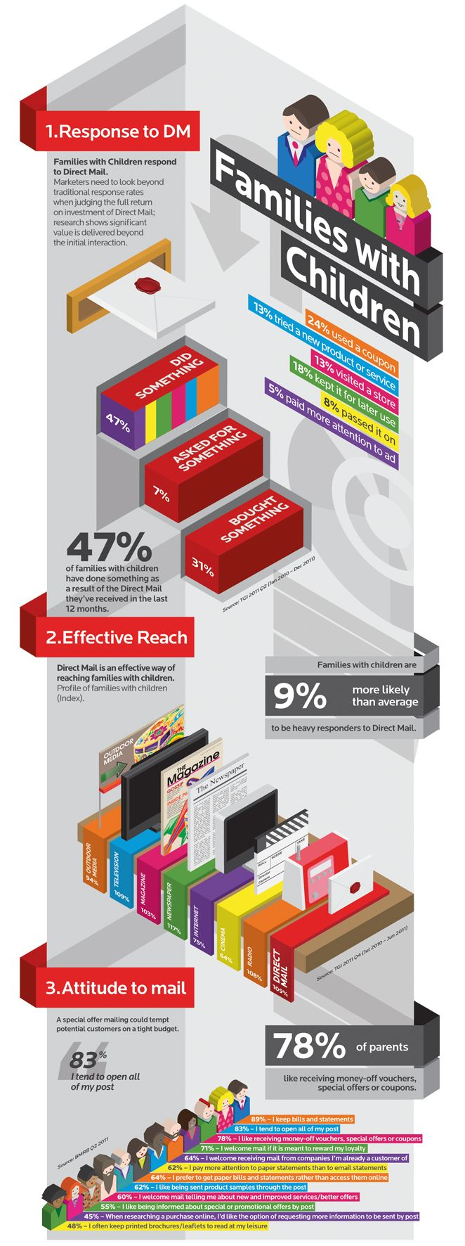 Direct mail is effective for families with children, as