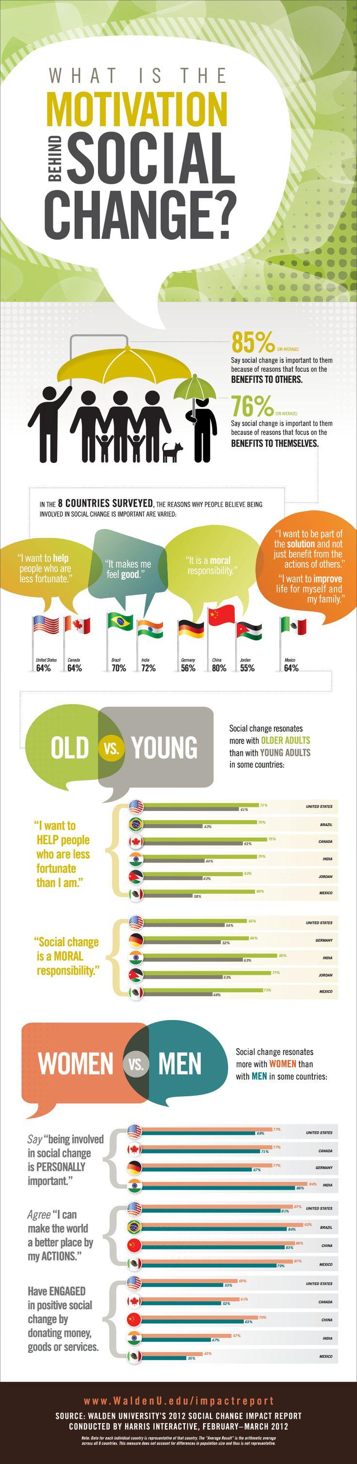 http://www.dailyinfographic.com/what-is-the-motivation-behind-social-change?utm_source=feedburner