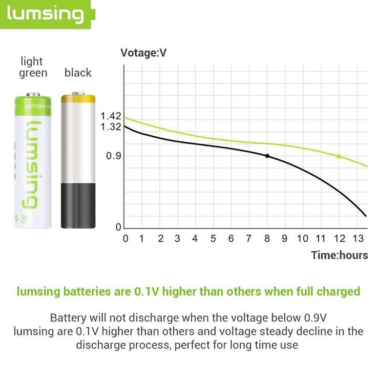 Lumsing 2500mAh AA Rechargeable Batteries 4-Pack Ni-MH with Battery Storage Box #Lumsing