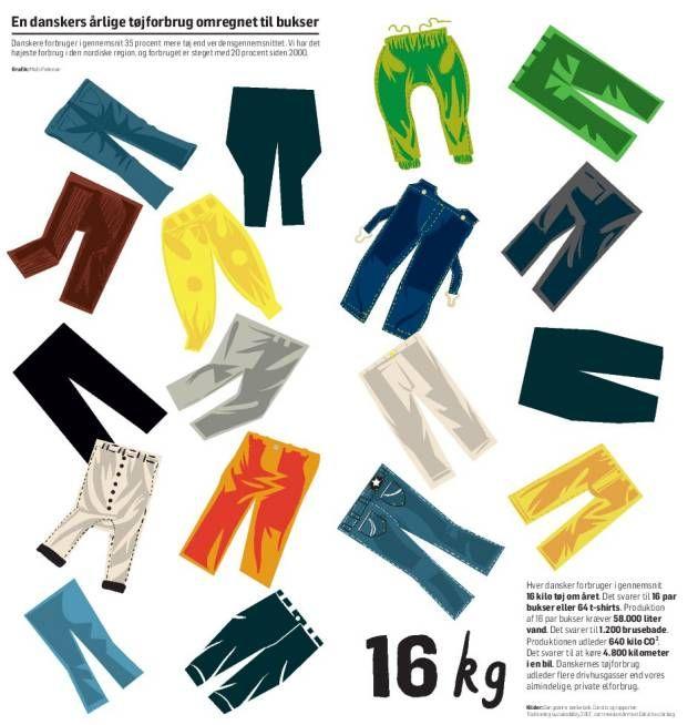 Overforbrug af tøj: Komfort og pris er vigtigere end miljøet - Politiken.dk