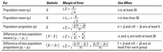 Statistical Confidence Intervals   Statistical Methods   Pinterest ...
