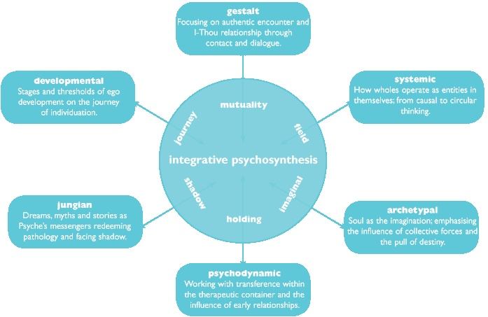 integrative psychosynthesis psychotherapist