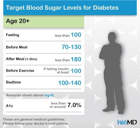 Chart Normal Blood Sugar Level Adults