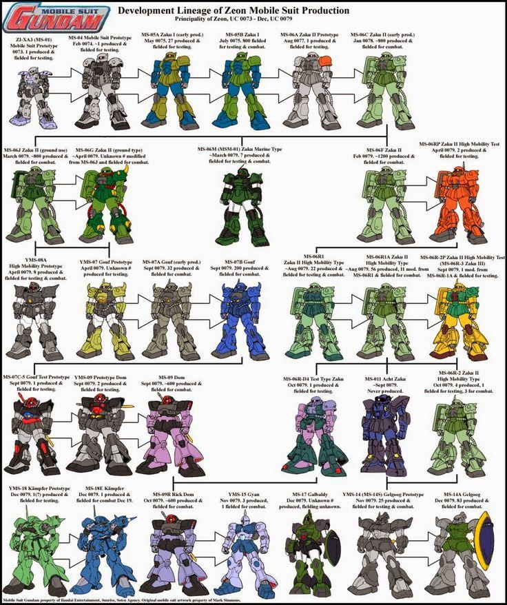 Early U.C. Zeon Mobile Suit Evolution Chart