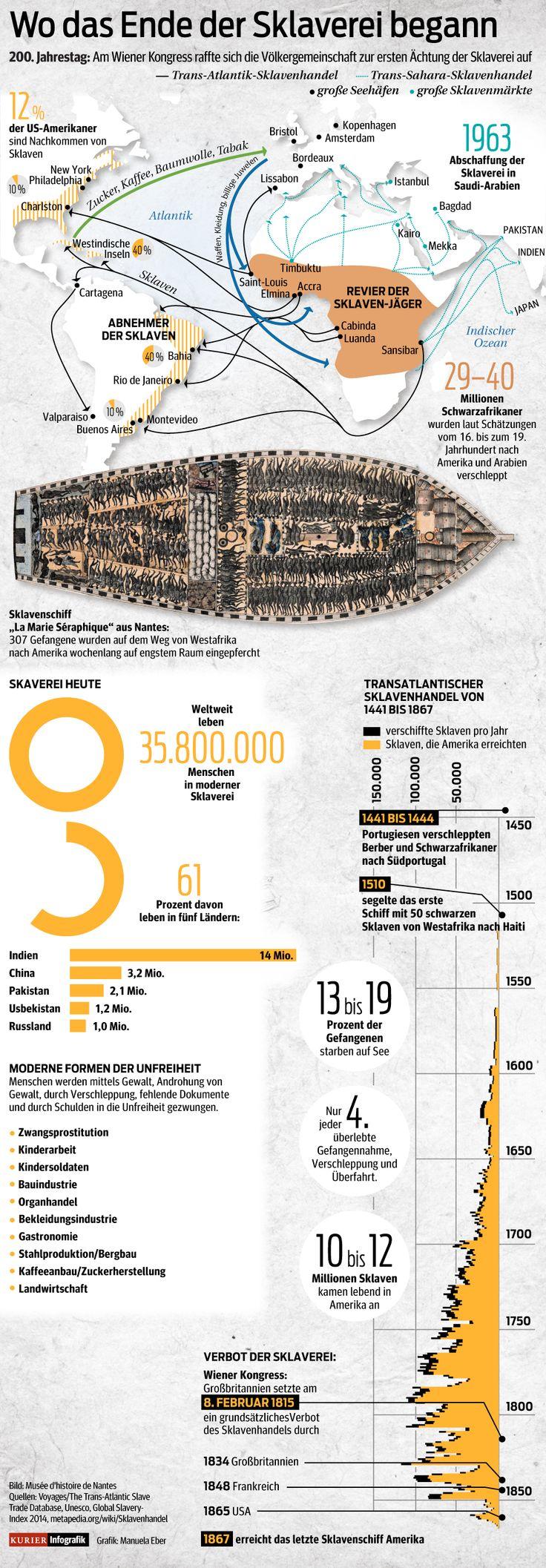 Am Wiener Kongress raffte sich die Völkergemeinschaft zur ersten Ächtung der Sklaverei auf. http://kurier.at/thema/infografiken/