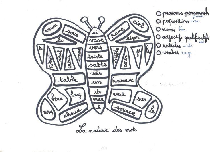 Coloriage codé, la nature des mots: le papillon - La Classe de Myli Breizh …