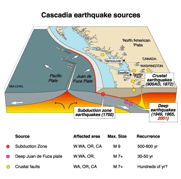 Cascadia Subduction Zone - Google Search