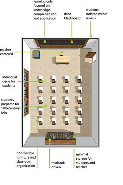 21st Century Classroom - Tons of ideas