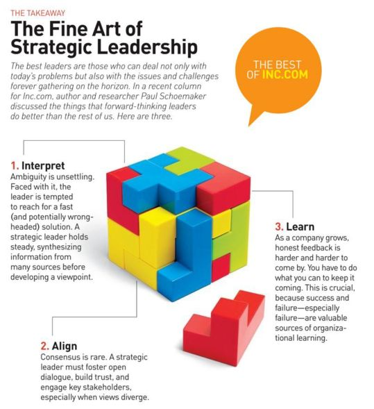 The Fine Art of Strategic Leadership   #leadership