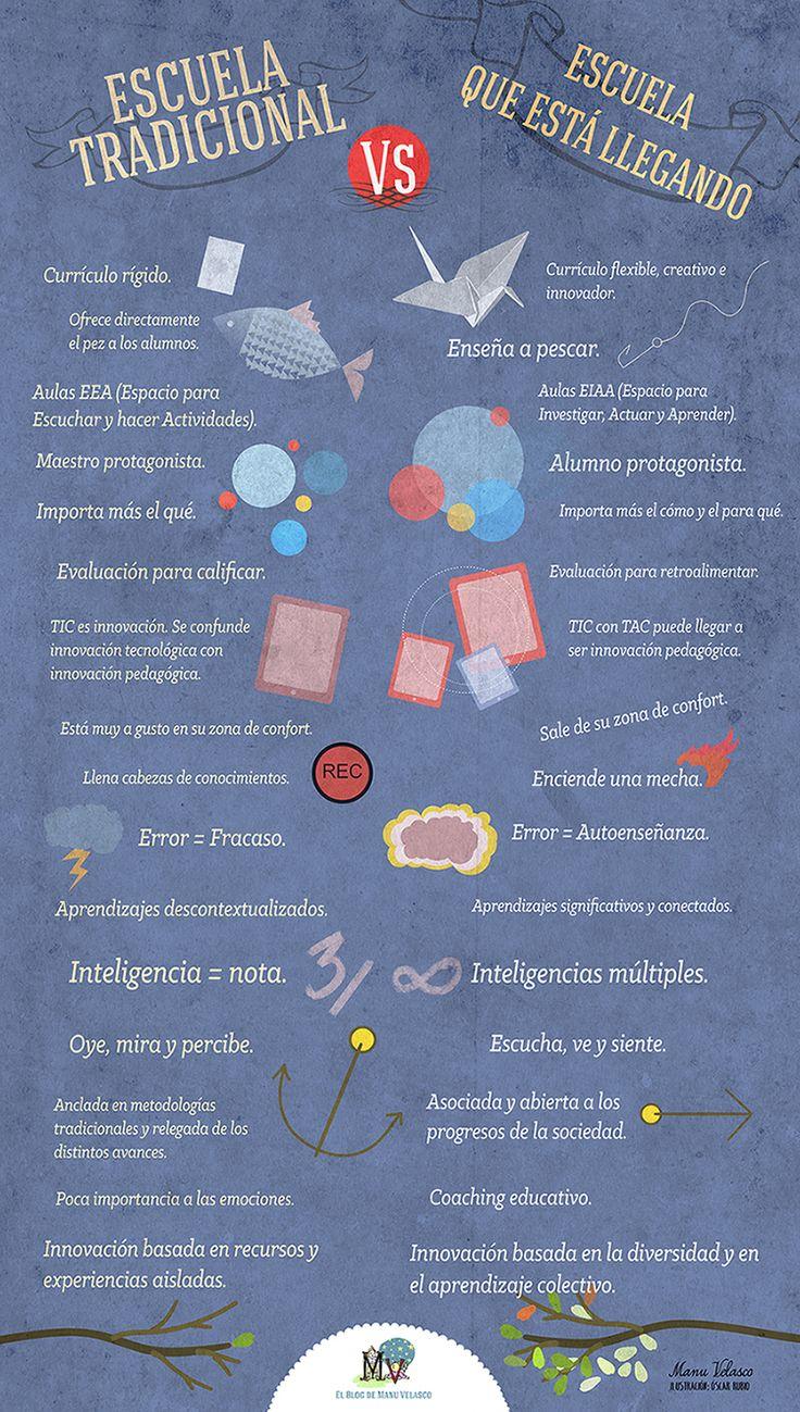 Nuevo post: Escuela tradicional VS Escuela que está llegando. Podéis seguir leyendo y descargar el cartel en http://elblogdemanuvelasco.blogspot.com.es/2014/12/escuela-tradicional-vs-escuela-que-esta.html