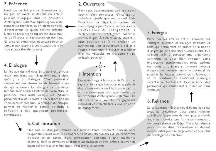 Dynamique de l'intelligence collective 1