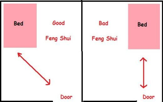 How to Feng Shui the Bedroom  Colors and Object Placement Style  Feng Shui energy - Feng Shui Bedroom Bed Placement