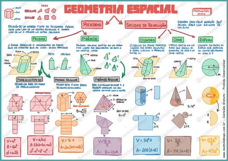 mapa-mental-matematica-geometria-espacial.png (2530×1790)