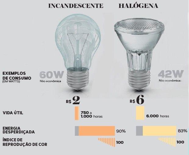 CONHEÇA OS DIFERENTES TIPOS DE LAMPADAS