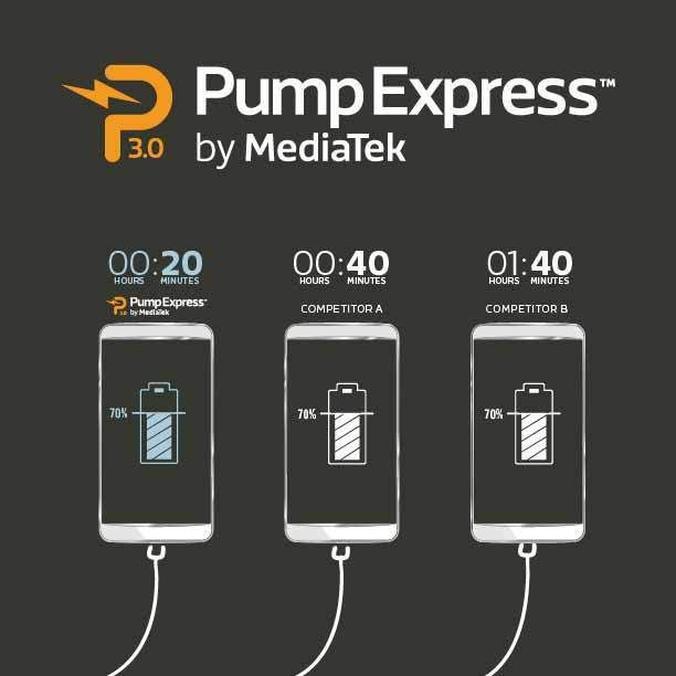 Conoce sobre Pump Express 3.0, la solución de carga de batería más rápida para Smartphones